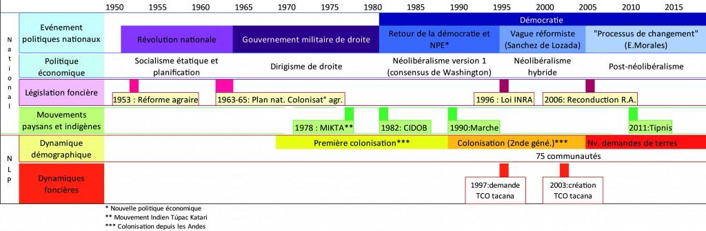 Fig 2 FR BRUSLE_Figure 1 Chronogramme mvt agraire
